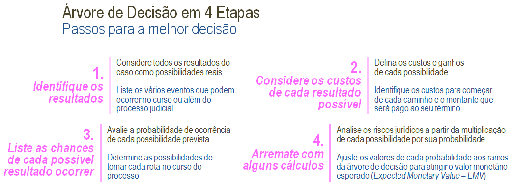 árvore_de_decisão_em_4_etapas